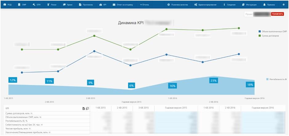 Рис. 4. Динамика показателей KPI проекта.